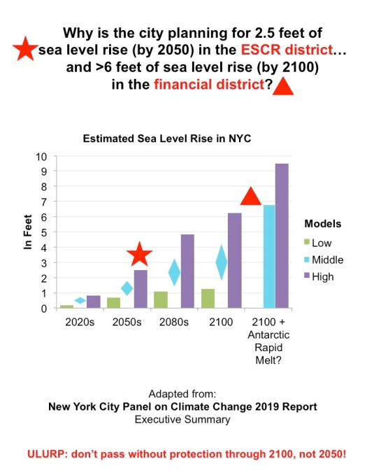 estimated sea level rise